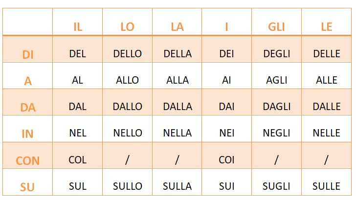 Preposizioni articolate in italiano
